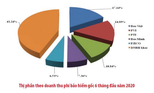 [Chart] Bức tranh thị trường bảo hiểm Việt Nam 6 tháng đầu năm  - Ảnh 3.