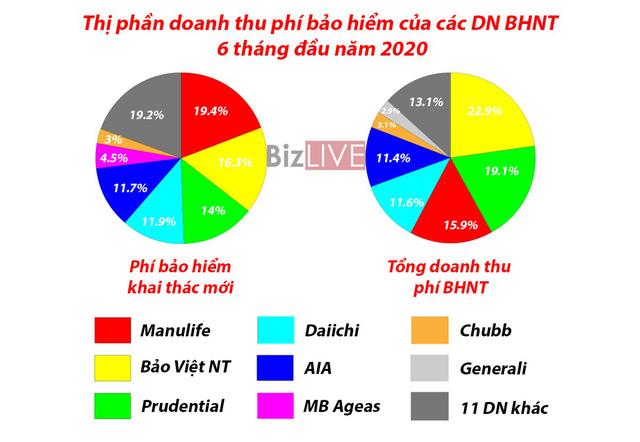 [Chart] Bức tranh thị trường bảo hiểm Việt Nam 6 tháng đầu năm  - Ảnh 5.