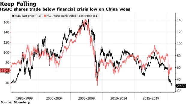 HSBC mắc kẹt trong bất ổn: Vốn hóa bốc hơi 83 tỷ USD, sắp bị liệt vào danh sách đen của Trung Quốc, nhà đầu tư kỳ cựu nhất cũng mất niềm tin - Ảnh 1.