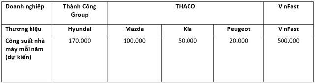 Đua tam mã sản xuất xe ở Việt Nam: Hyundai Thành Công vs THACO vs VinFast tạo từng đại bản doanh - Ảnh 6.