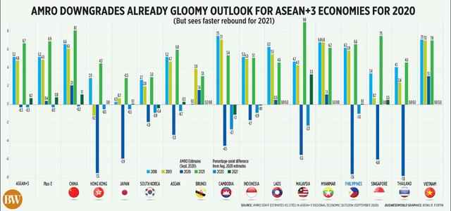 S&P Global Ratings: Tăng trưởng kinh tế Việt Nam đứng thứ hai châu Á năm 2020, nhưng bất ngờ lớn là dự báo năm 2021  - Ảnh 1.