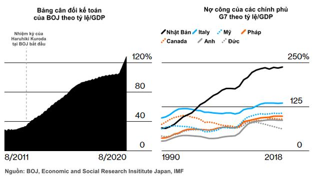 Ngập chìm trong nợ, tăng trưởng trì trệ, cả thế giới đang đi theo mô hình của quốc gia này?  - Ảnh 2.