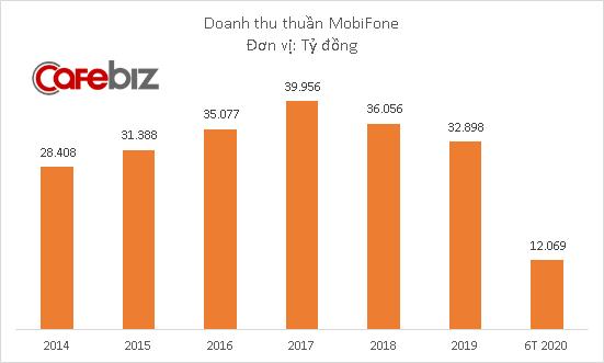 MobiFone kinh doanh thế nào trước khi xảy ra sự cố sập mạng? - Ảnh 1.