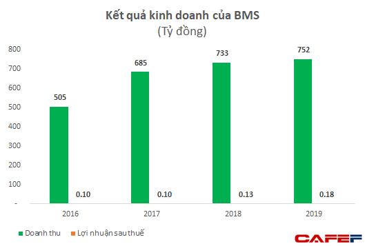 Vụ việc nâng khống giá trị thiết bị y tế: Doanh thu hơn 700 tỷ, công ty BMS báo lãi chỉ hơn 100 triệu đồng mỗi năm  - Ảnh 1.