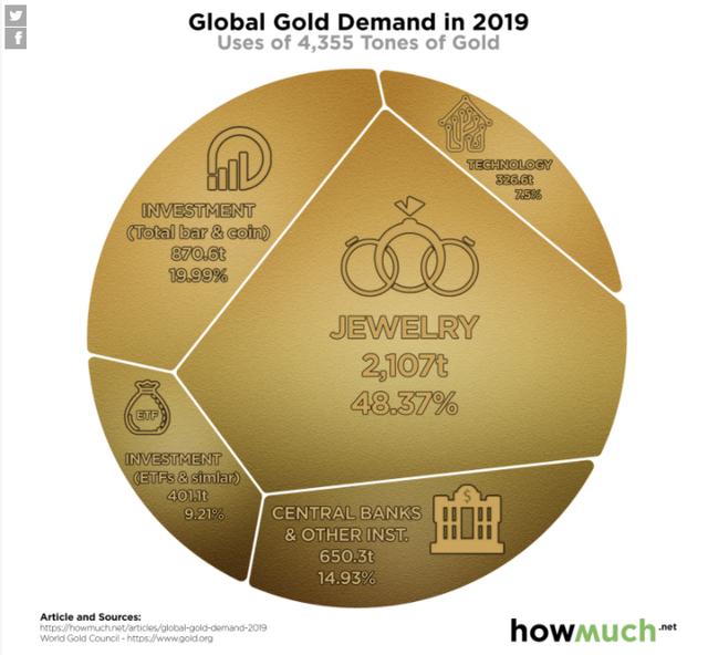 Hơn 4.000 tấn vàng trên toàn cầu được sử dụng cho những mục đích gì?  - Ảnh 1.