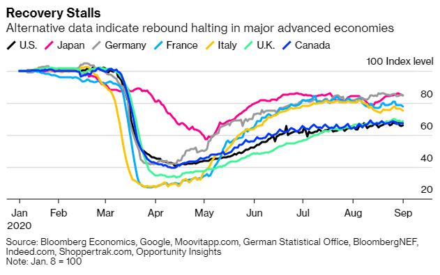 Sau 8 tháng ác mộng, kinh tế thế giới còn phải đối mặt với điều gì tồi tệ hơn trước khi năm 2020 kết thúc?  - Ảnh 1.