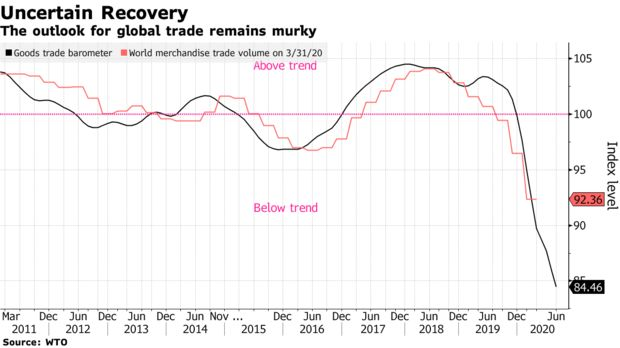 Sau 8 tháng ác mộng, kinh tế thế giới còn phải đối mặt với điều gì tồi tệ hơn trước khi năm 2020 kết thúc?  - Ảnh 2.