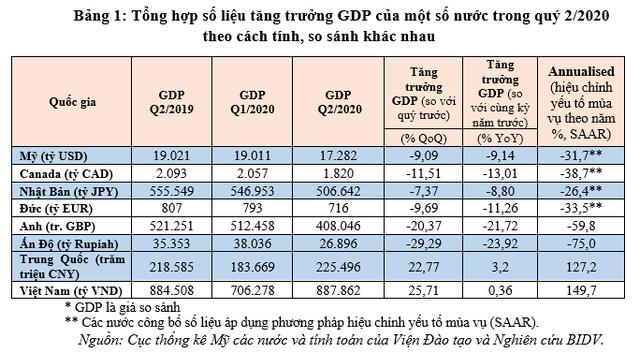 Hiểu sao cho đúng về chỉ số tăng trưởng GDP của các nước?  - Ảnh 5.