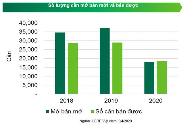 CBRE: Giá bán chung cư Hà Nội dự kiến tăng 4 - 6% trong năm nay - Ảnh 1.