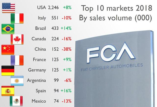 Fiat Chrysler sáp nhập với Peugeot: Khi người Pháp và người Ý bắt tay tạo ra thế lực mới ngành ô tô toàn cầu  - Ảnh 5.