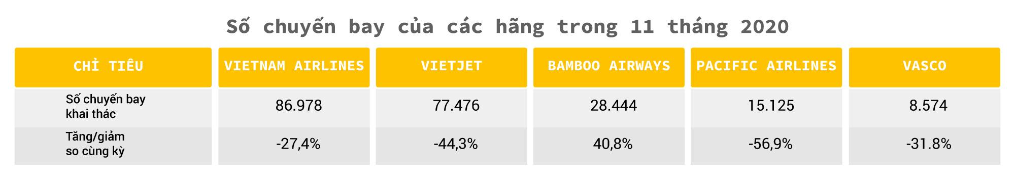 Hàng không Việt một năm 'bay trong bão' - Ảnh 5.