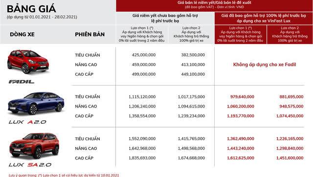 VinFast bán hơn 4.500 xe trong tháng 12, doanh số hai dòng xe Lux cùng tăng vọt - Ảnh 2.