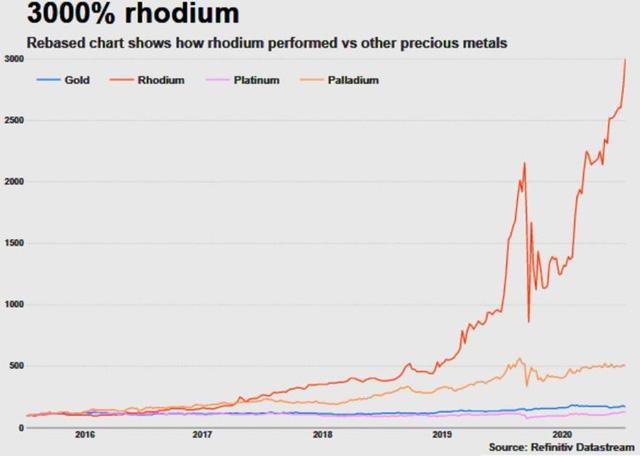 Giá kim loại quý hiếm và giá trị nhất hành tinh Rhodium đã tăng 3.000% - Ảnh 2.
