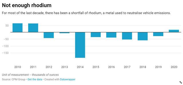 Giá kim loại quý hiếm và giá trị nhất hành tinh Rhodium đã tăng 3.000% - Ảnh 3.