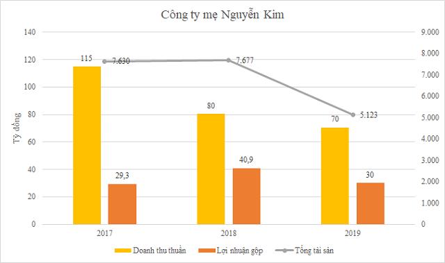 Ông Phạm Nhật Vinh thôi CEO Nguyễn Kim Group ngay trước khi bị truy nã - Ảnh 3.