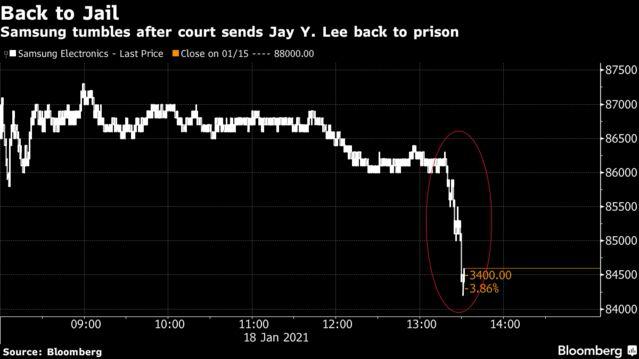 Cổ phiếu Samsung cắm đầu lao dốc sau khi thái tử Lee bị tuyên án 2 năm 6 tháng tù giam - Ảnh 1.