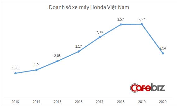 Honda chỉ bán 2,14 triệu xe máy năm 2020, thấp nhất 5 năm: Dấu hiệu thị trường bắt đầu suy thoái? - Ảnh 1.