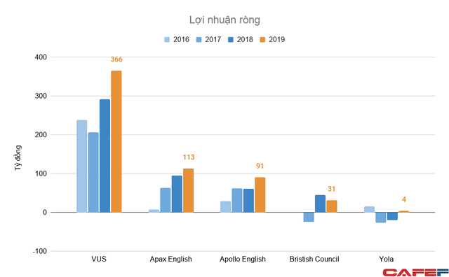 Năng lực tiếng Anh của người Việt ở mức thấp, đây là mảnh đất màu mỡ mang về hàng nghìn tỷ đồng doanh thu mỗi năm cho những doanh nghiệp top đầu  - Ảnh 2.