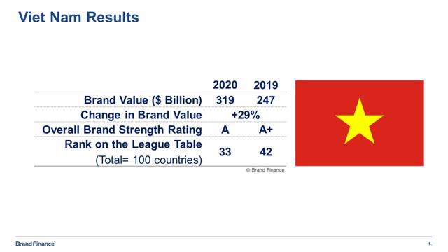 CEO Brand Finance châu Á – Thái Bình Dương: Sự tăng trưởng giá trị thương hiệu Việt Nam phần lớn đến từ yếu tố kinh tế  - Ảnh 1.