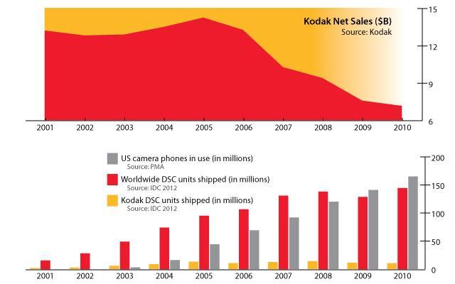 Kodak: Ông vua một thời của ngành nhiếp ảnh chật vật mưu sinh vì chậm đổi mới - Ảnh 6.