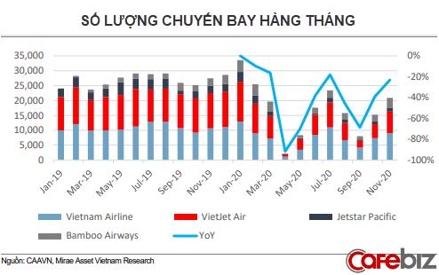 Hàng không Việt năm Covid 2020: Hồi phục nhờ các chuyến nội địa và vận tải hàng hóa thông suốt - Ảnh 1.