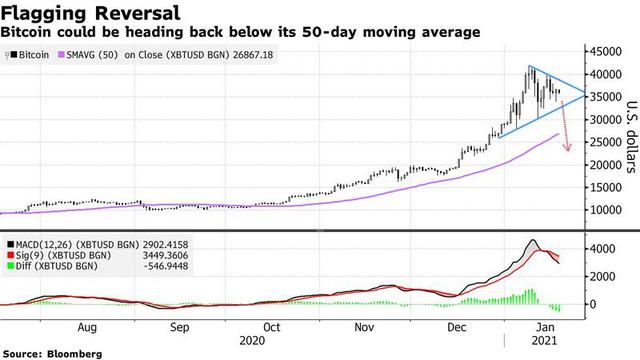 Bitcoin trồi lên sụt xuống, tại sao nhà đầu tư vẫn quyết tâm đu đỉnh: Mơ một ngày được làm triệu phú, để lại vàng số cho con cháu - Ảnh 1.