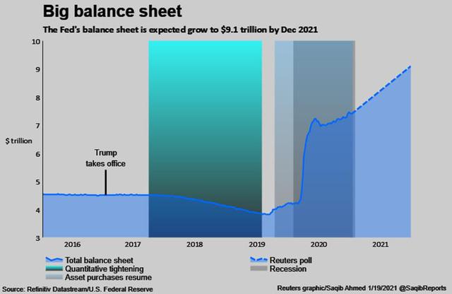 """Những """"món quà"""" chia tay ông Trump tặng ông Biden: chứng khoán tăng vọt, USD yếu đi và """"hàng tấn"""" nợ nần  - Ảnh 5."""