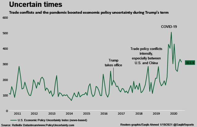 """Những """"món quà"""" chia tay ông Trump tặng ông Biden: chứng khoán tăng vọt, USD yếu đi và """"hàng tấn"""" nợ nần  - Ảnh 6."""