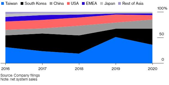 Không phải Huawei, công ty nhỏ bé đến từ Hà Lan mới là hàn thử biểu cho thấy Mỹ thành công trong việc bóp nghẹt kế hoạch tự cường công nghệ của Trung Quốc - Ảnh 1.