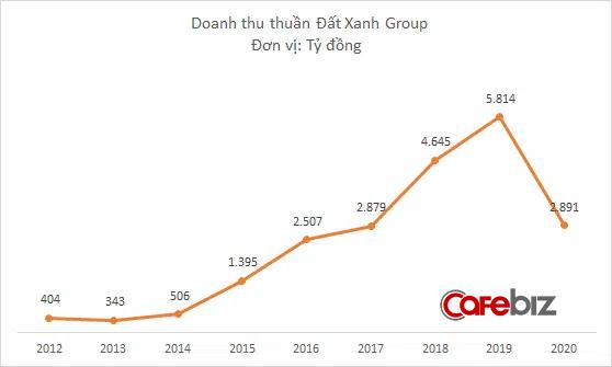 Đất Xanh Group lỗ ròng 432 tỷ đồng năm 2020, giá cổ phiếu vẫn tăng dựng đứng - Ảnh 1.
