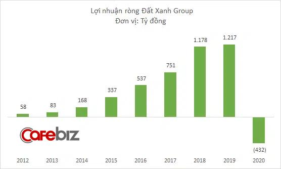 Đất Xanh Group lỗ ròng 432 tỷ đồng năm 2020, giá cổ phiếu vẫn tăng dựng đứng - Ảnh 2.