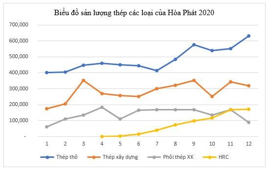 Hòa Phát của tỷ phú Trần Đình Long lãi kỷ lục 13.500 tỷ đồng năm 2020 - Ảnh 3.