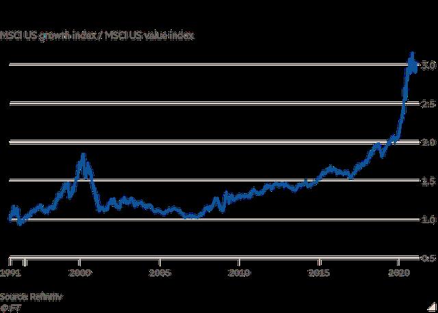 Financial Times: Nhà đầu tư ngày càng lo ngại trước viễn cảnh bong bóng chứng khoán nổ tung  - Ảnh 2.