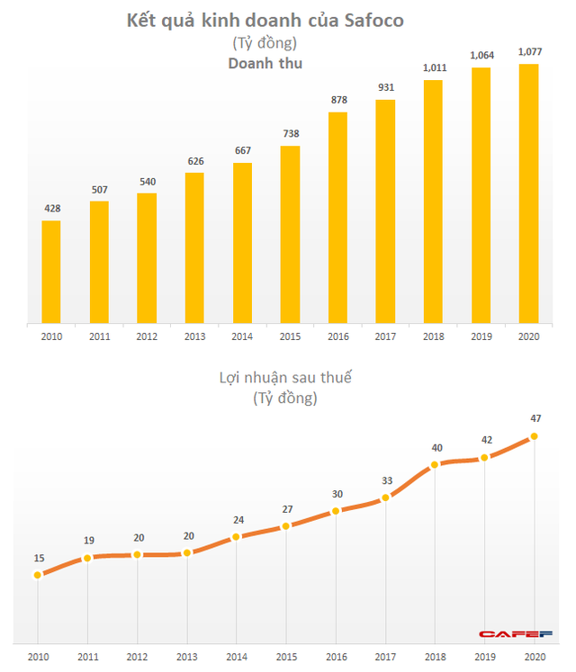 Lãi tăng đều 19%/năm, thương hiệu mì, nui, hủ tiếu khô Safoco tiếp tục bỏ túi 47 tỷ trong năm 2020  - Ảnh 1.