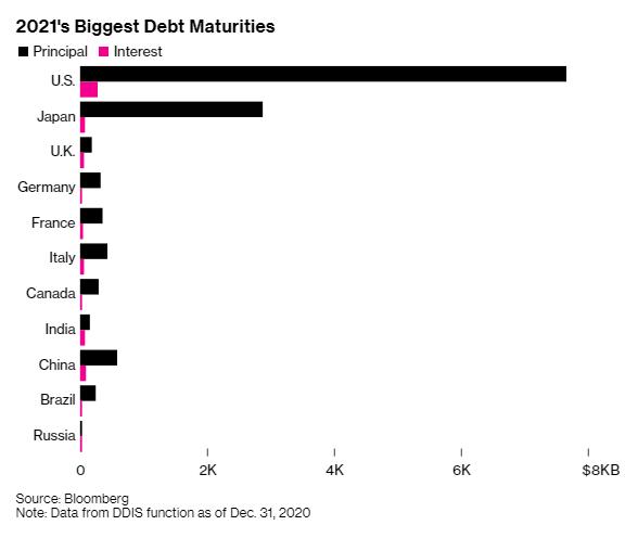 Năm con trâu 2021, cả thế giới sẽ phải lo kéo cày trả nợ   - Ảnh 1.