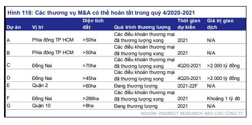 VnDirect dự đoán 3 xu hướng định hình thị trường bất động sản năm 2021 - Ảnh 4.