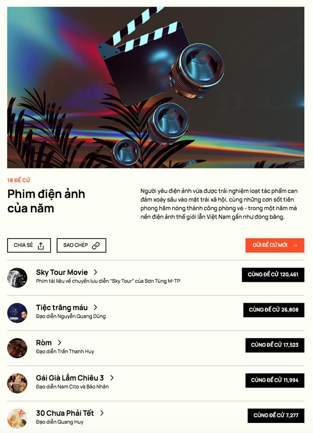WeChoice Awards 2020: Chính thức đóng cổng độc giả đề cử! - Ảnh 14.