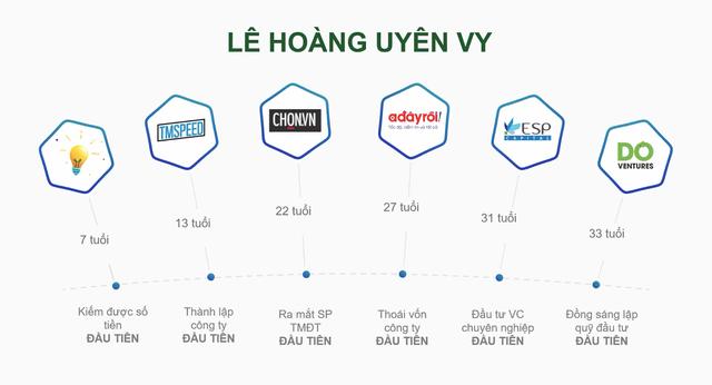 """Lê Hoàng Uyên Vy - chuẩn mẫu """"con nhà người ta"""": 7 tuổi kiếm đồng tiền đầu tiên, 13 tuổi lập công ty đầu tiên, 33 tuổi làm CEO quỹ đầu tư 50 triệu USD - Ảnh 1."""