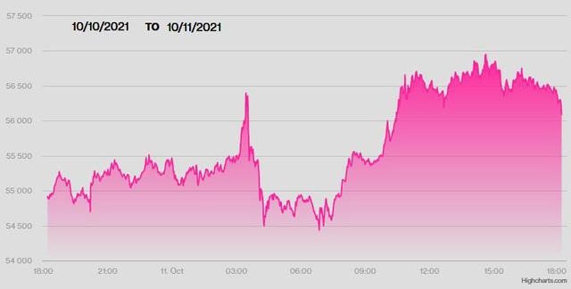 USD lên mức cao nhất 3 năm so với yen Nhật, Bitcoin vượt 57.000 USD  - Ảnh 1.