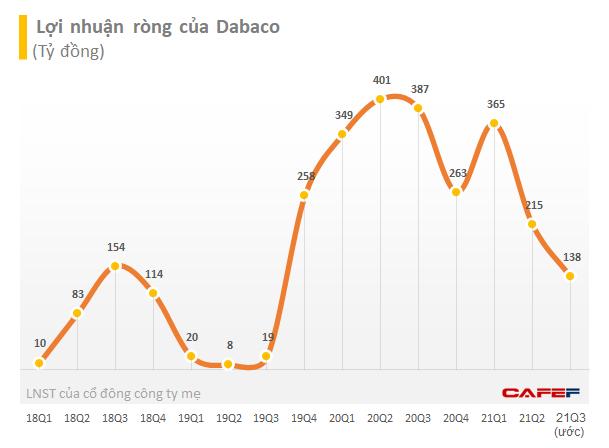 Chủ tịch Dabaco: Chi phí nuôi 1 con heo ở mức rất cao trong khi giá bán thất thường và giảm mạnh, heo đang ăn hết sổ đỏ nông dân - Ảnh 2.