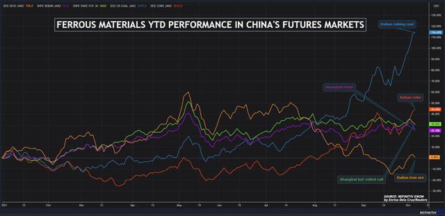 Giá quặng sắt Châu Á chạm đáy 2 tuần do Trung Quốc siết mạnh sản xuất thép  - Ảnh 1.