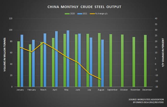 Giá quặng sắt Châu Á chạm đáy 2 tuần do Trung Quốc siết mạnh sản xuất thép  - Ảnh 2.