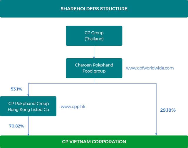 C.P. Việt Nam: Gã khổng lồ thống trị ngành nông nghiệp với lợi nhuận tỷ đô, tiệm cận Samsung, Honda...  - Ảnh 3.