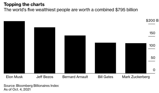 Tài sản Mark Zuckerberg bay 6 tỷ USD, tụt 1 bậc trong bảng xếp hạng người giàu vì Facebook sập - Ảnh 2.