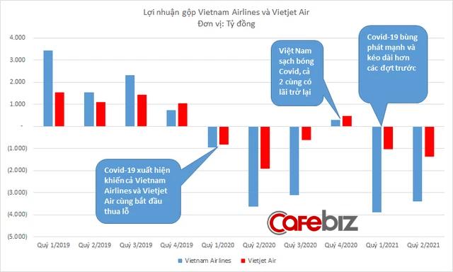 Có thị phần bay và quy mô vốn tương đương nhau, tại sao sau một năm rưỡi Covid, Vietnam Airlines âm vốn chủ sở hữu còn Vietjet Air thì không? - Ảnh 2.