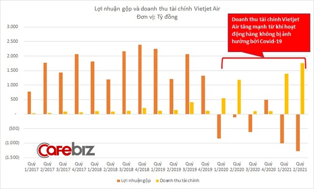 Có thị phần bay và quy mô vốn tương đương nhau, tại sao sau một năm rưỡi Covid, Vietnam Airlines âm vốn chủ sở hữu còn Vietjet Air thì không? - Ảnh 3.