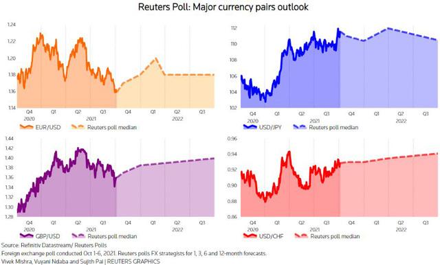 Ý kiến chiến lược gia tiền tệ: Đô la Mỹ chưa sẵn sàng thoái vị ngôi Vương trong cuộc đua tăng giá  - Ảnh 2.