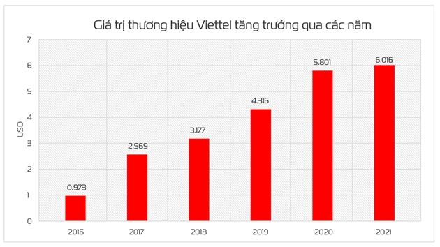 Vượt qua ông lớn Qualcomm của Mỹ, thương hiệu Viettel được định giá hơn 6 tỷ USD, tiệm cận Top 300 thương hiệu giá trị nhất thế giới - Ảnh 2.