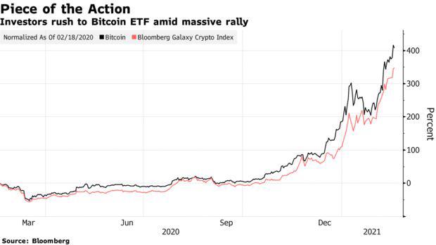 Quỹ ETF Bitcoin đầu tiên của Bắc Mỹ bùng nổ ngay khi mới ra mắt, chứng kiến khối lượng giao dịch lên tới 165 triệu USD - Ảnh 1.