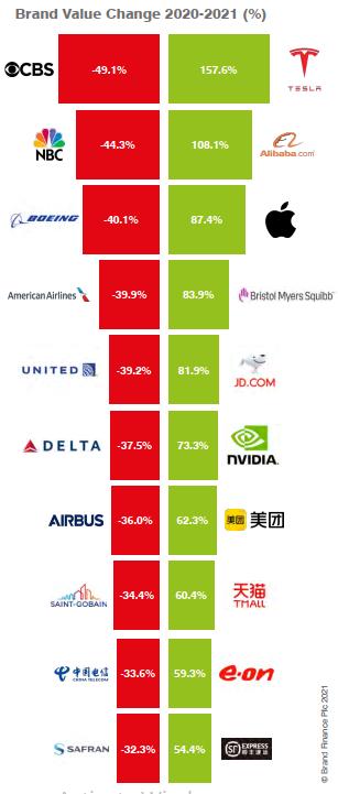 """Điểm mặt 500 thương hiệu đắt giá nhất hành tinh: Covid-19 buộc Boeing """"hạ cánh"""", McDonald's """"đói ăn"""", còn Marriott phải """"checkout"""" khỏi BXH - Ảnh 2."""